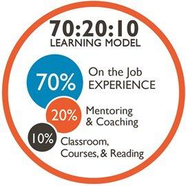 70-20-10-Learning-Model