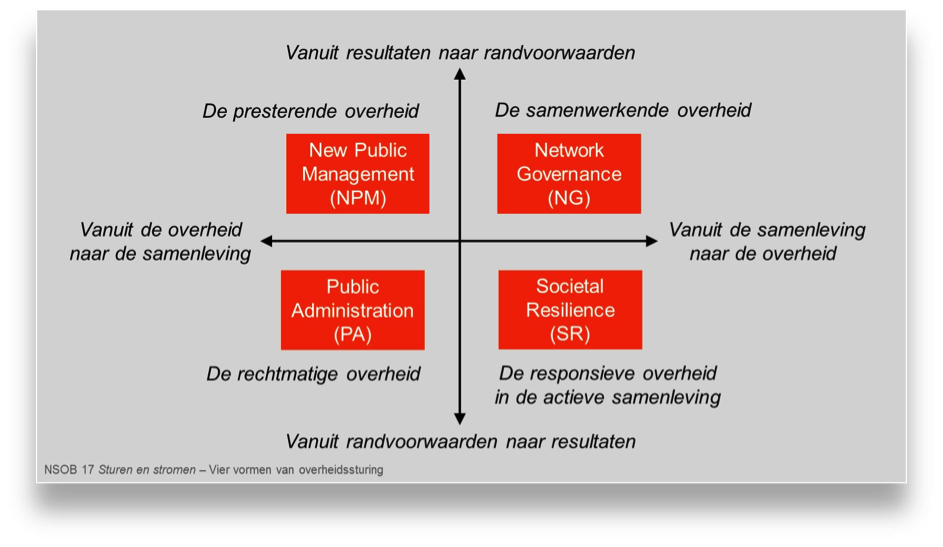 Model veranderende sturingsrol overheid